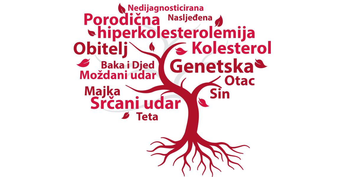 Što je porodična hiperkolesterolemija?