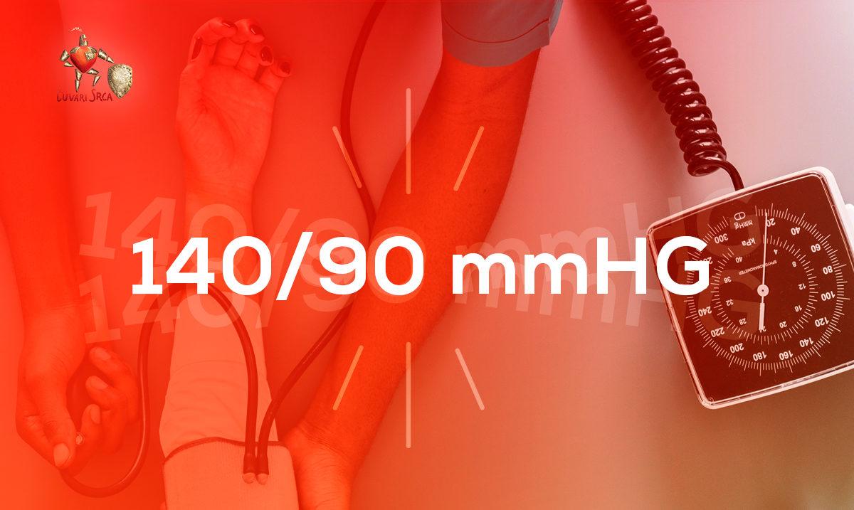 Imate li hipertenziju?